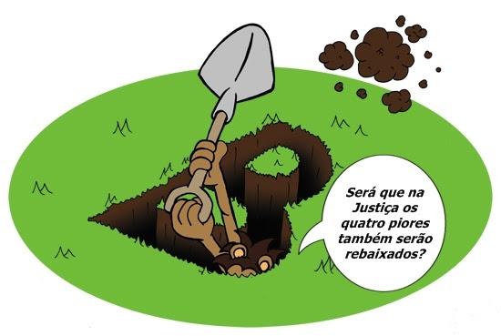 RS tem a terceira pior Justiça do Trabalho do Brasil